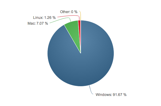 Windows Apple Linux share of users on Desktop PC computers statistics graph photo