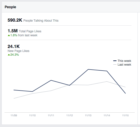 Growing Facebook fan community by thousands of likes per week with the like box widget