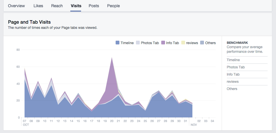 How to learn the number of Page and Tab Visits on your business page with Facebook Insights
