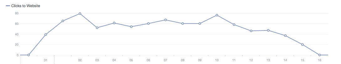 Increasing frequency leads to lower click-through rates and less ad clicks on Facebook