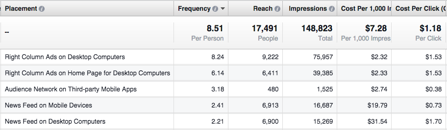 Facebook ad frequency will be different by placement and can lead to poor campaign results